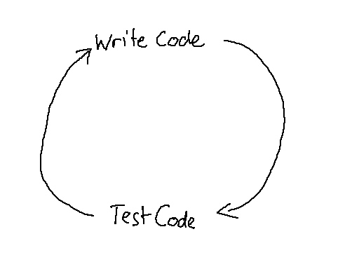 Write Code - Test Code (simple)
