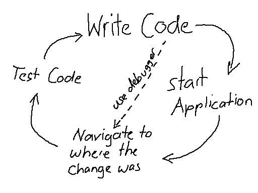 Write Code - Test Code (no automatic tests)