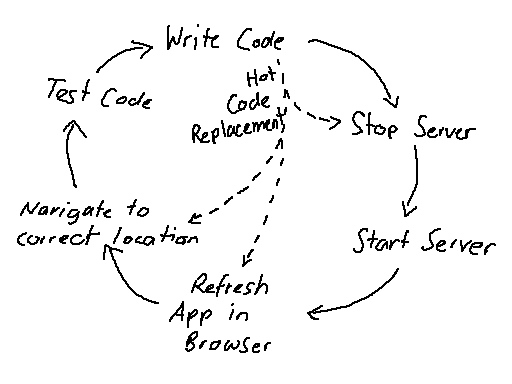 Write Code - Test Code (Enterprise cycle)