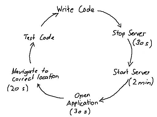 Write Code - Test Code (Real example)