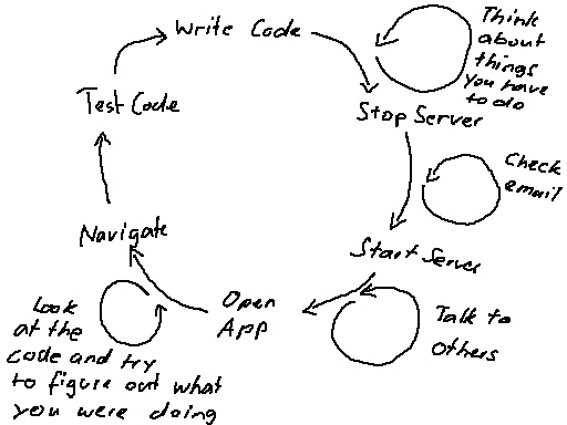 Write Code - Test Code (Multitasking)