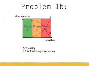 Je später desto mehr codieren und desto weniger Anforderungen verstehen