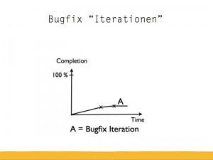 Bugfix Iteration